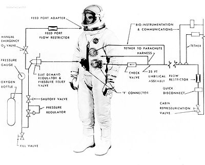 (May 1965) --- Illustrative diagram showing the various features of the G-4C extravehicular spacesuit