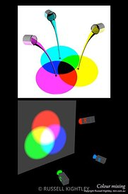 OPTICS-Colour-mixing-poster-6900