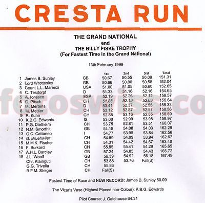 Cresta Run Rider James Sunley Record Holder Top SMTC