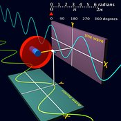 Sine wave and cosine wave