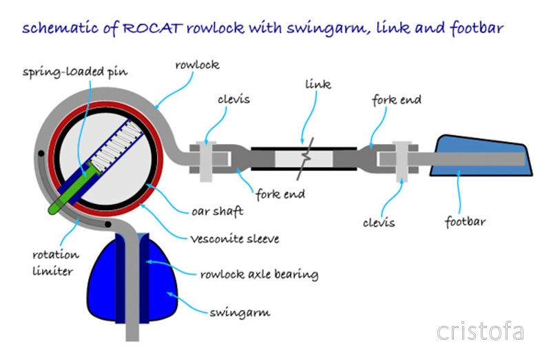 Schematic of the ROCAT rowlock with swingarm, link and footbar