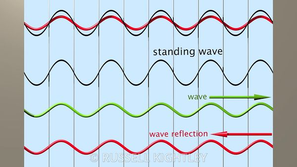 Standing Wave Summation
