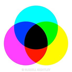 Subtractive colour mixing: CMYK